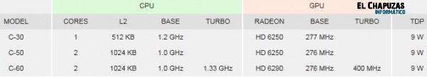 lchapuzasinformatico.com wp content uploads 2011 04 AMD Ontario C 60 0