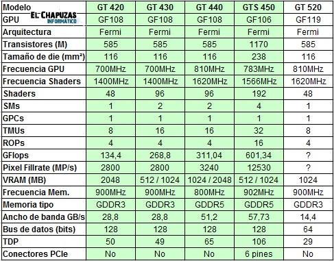 gt520especificaciones 1