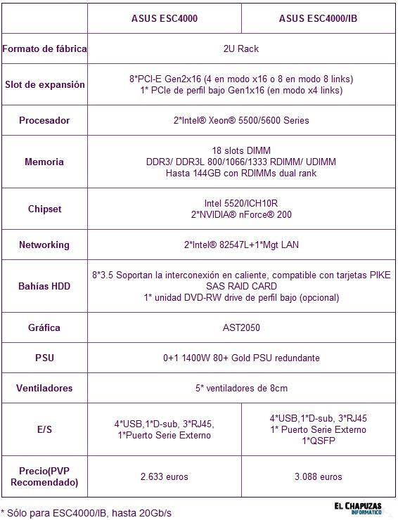 Especificaciones Asus ESC4000 2
