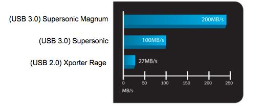 Patriot Supersonic Magnum Rendimiento 1