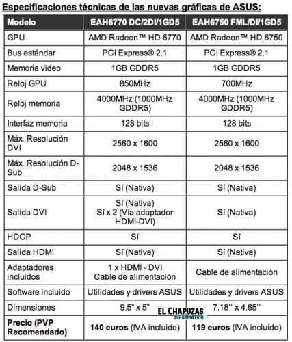 especificaciones Radeon HD6770 6750 2
