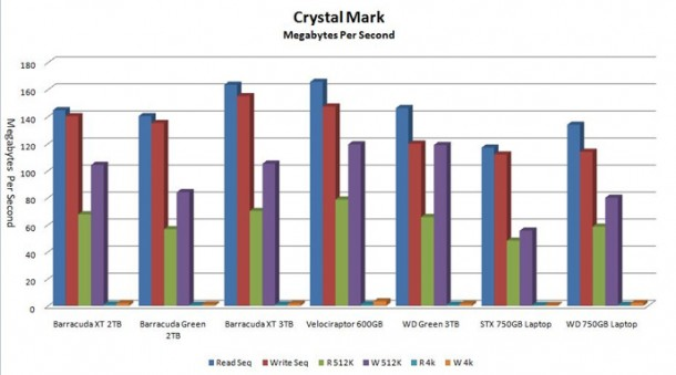seagate 3tb crystalmarkb e1306068005788 Seagate Barracuda XT 3TB 7200RPM con rendimiento de un 10000RPM