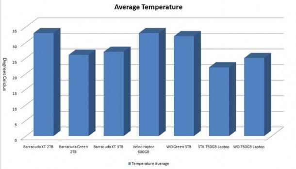 seagate 3tb temperatures e1306068094880 Seagate Barracuda XT 3TB 7200RPM con rendimiento de un 10000RPM