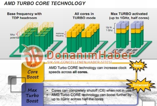 AMD Bulldozer Turbo Core 2.0 0
