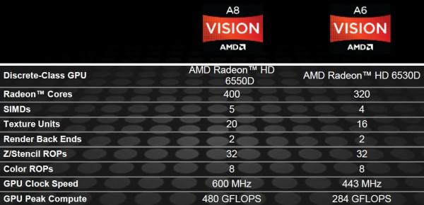 Caracteristicas AMD Radeon HD 6550D y AMD Radeon HD 6530 4