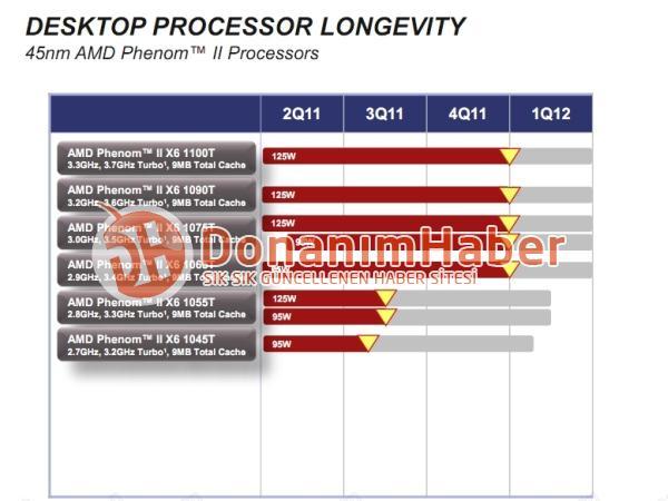 Ciclo de vida AMD Phenom II X6 0