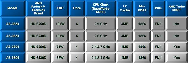 Especificaciones AMD Llano A8 3850 A6 3650 A8 3800 y A6 3600 1