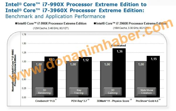 Core i7 3960X Extreme Edition VS Core i7 990X 1 1