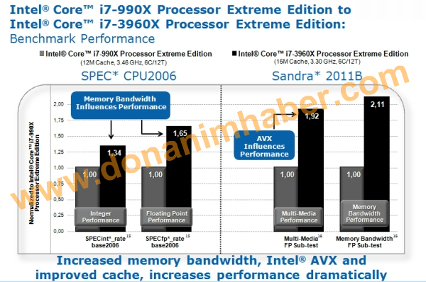 Core i7 3960X Extreme Edition VS Core i7 990X AVX 2
