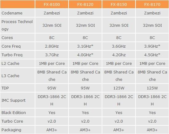 Especificaciones AMD FX 1 0