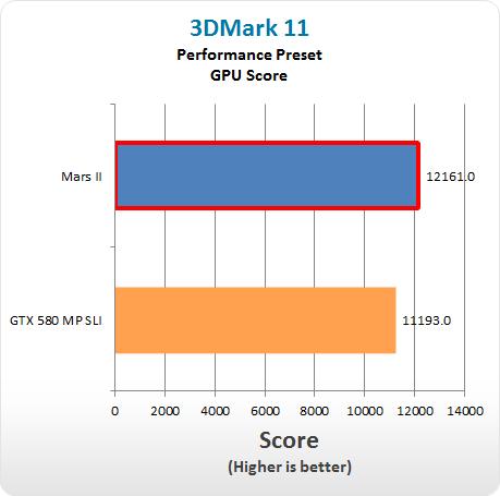 3D Mark 11 GPU Asus Mars II 3