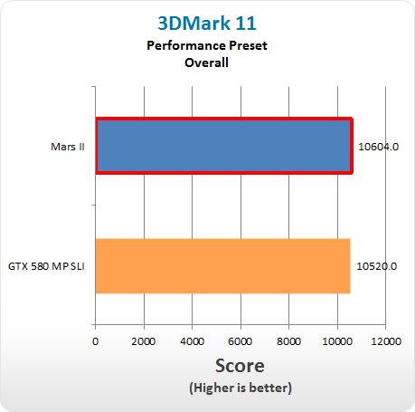 3DMark 11 DX11 Asus Mars II 2