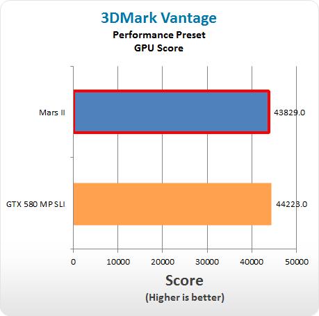 3DMark Vantage DX10 Asus Mars II 1