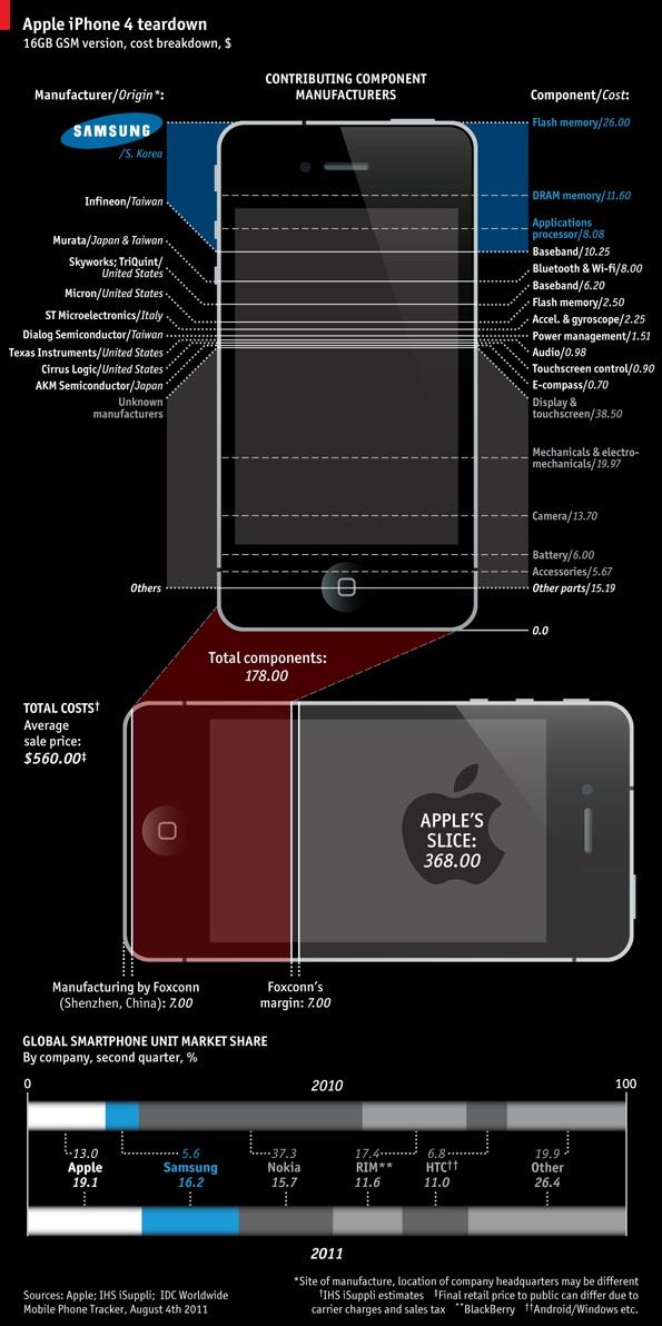 Coste de fabricación iPhone 4 0