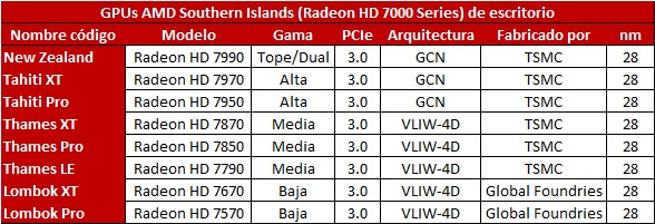 Fabricación HD 7000 Series 0