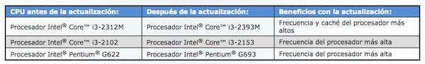 Tabla actualización procesadores 1
