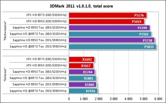 3DMark 2011 HD6950 Toxic 1