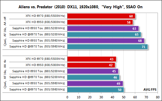 Aliens vs Predatos HD6950 Toxic 3