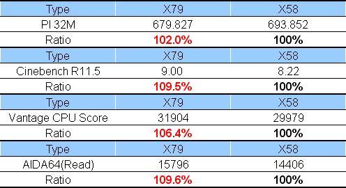 Core i7 3930K vs Core i7 980X 0
