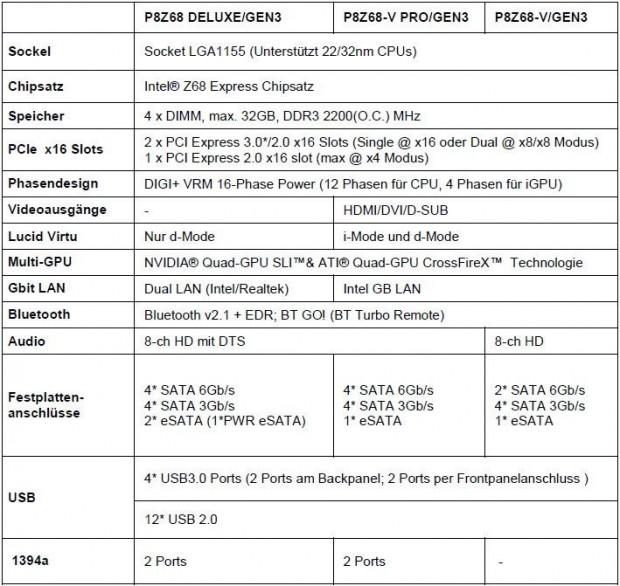 Especificaciones Asus P8Z68 Gen3 e1317209019156 3