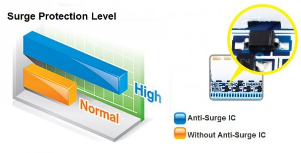 Gigabyte Ultra Durable4 surge 600x305 3