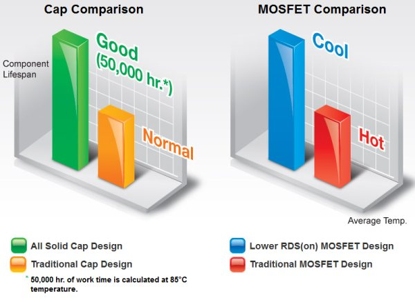Gigabyte Ultra Durable4 temperature 4