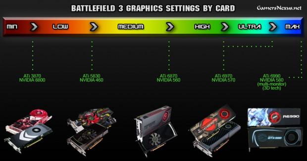 Gráficas Battlefield 3 e1317200209402 El 84% de jugadores que pretenden jugar al Battlefield 3 no cumplen los requisitos recomendados