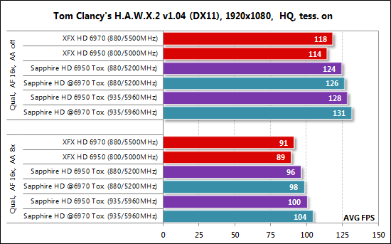 H.A.W.X. 2 HD6950 Toxic 4