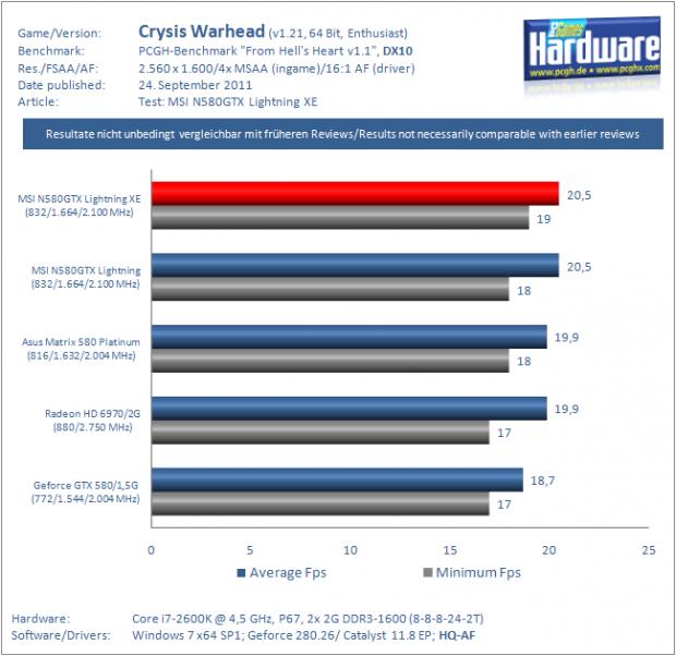 lchapuzasinformatico.com wp content uploads 2011 09 Lightning XE Benchmark CrysisWarhead 2560 e1316980037908 3