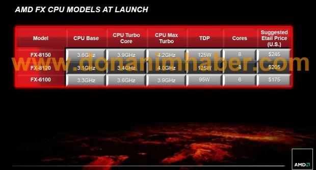 amdfxpressdeck 10a dh fx57 e1316874085935 Todo lo que debes saber sobre AMD Bulldozer