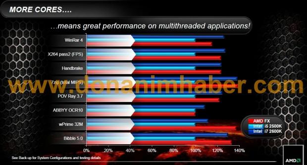 amdfxpressdeck 12a dh fx57 e1316874284737 Todo lo que debes saber sobre AMD Bulldozer