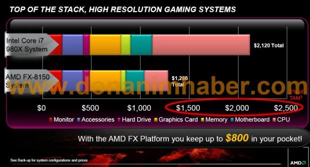 amdfxpressdeck 21a dh fx57 e1316873473129 Todo lo que debes saber sobre AMD Bulldozer