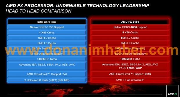 amdfxpressdeck 8a dh fx57 e1316873146960 Todo lo que debes saber sobre AMD Bulldozer