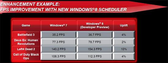 AMD FX Windows 8 Windows 8 ayudará a los procesadores AMD FX