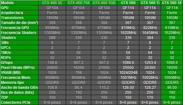 Comparación especificaciones GTX 560 SE 1