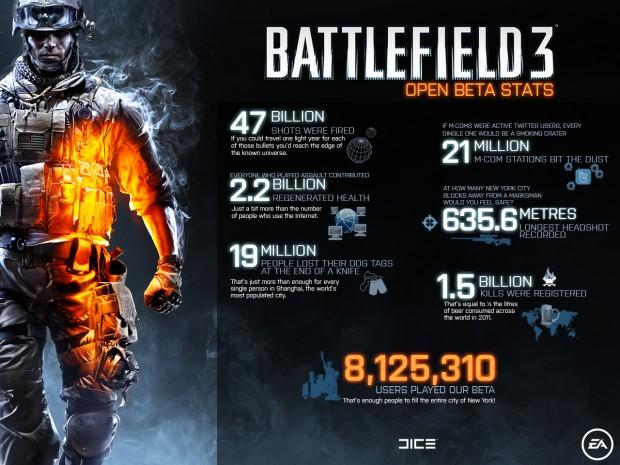 Estadísticas BETA Battlefield 3 e1318976636493 0