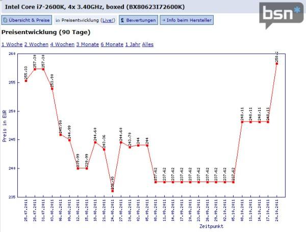 Gráfica Precio Core i7 2600k Core i5 e i7 ven su precio aumentado por la debilidad del FX 8150