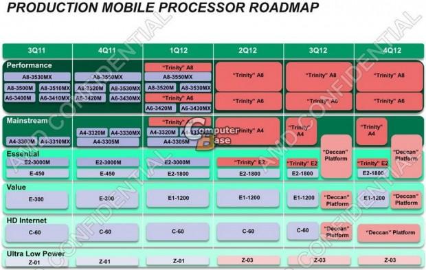 lchapuzasinformatico.com wp content uploads 2011 10 Roadmap APU AMD Mobile 1 e1319553607111 1