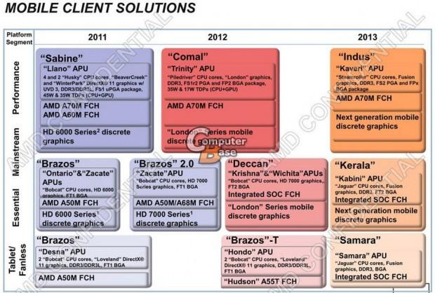lchapuzasinformatico.com wp content uploads 2011 10 Roadmap APU AMD Mobile 21 e1319553998894 2