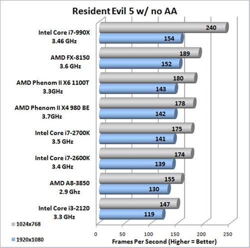 i7 2700K Resident Evil 5 3