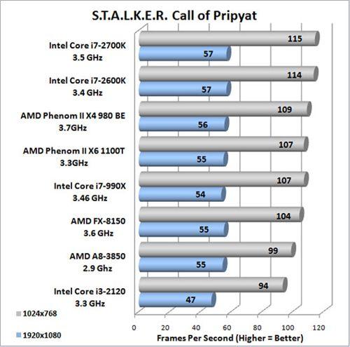 i7 2700K Stalker 4