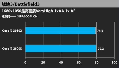 Core i7 2600K vs Core i7 3960X Battlefield 3 0
