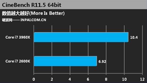 Core i7 2600K vs Core i7 3960X Cinebench 5