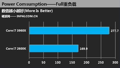 Core i7 2600K vs Core i7 3960X Consumo Full 3
