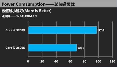 Core i7 2600K vs Core i7 3960X Consumo Idle 2