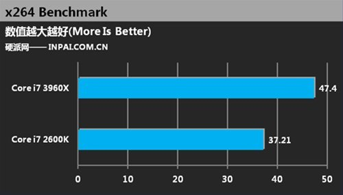 Core i7 2600K vs Core i7 3960X x264 4