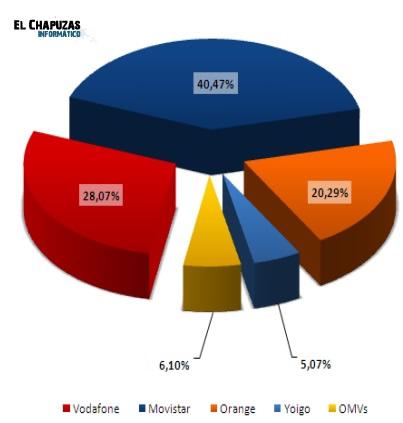 Cuota Sep 2011 Movistar aumenta el precio de las tarifas móviles y ADSL