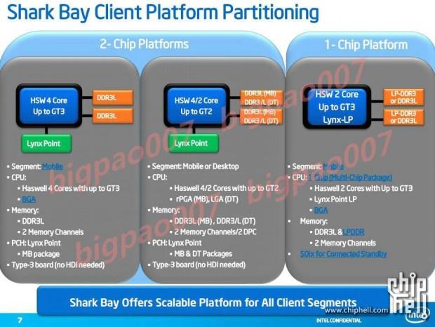 Intel Haswell Shark Bay 5 e1320844046825 4