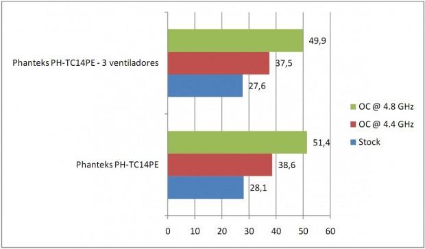 Phanteks PH TC14PE Rendimiento e1321722143100 25