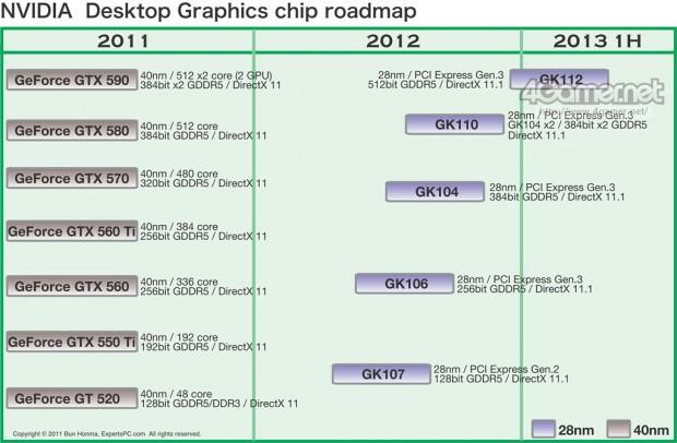 Roadmap Nvidia GeForce Kepler e1322313884306 0